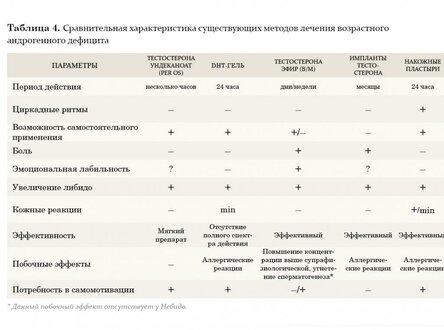 Заместительная гормональная терапия для мужчин с возрастным андрогенным дефицитом_2.jpg