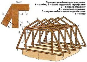 Этапы создания конструкции
