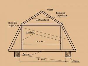 Стропильная система ломаной двухскатной крыши